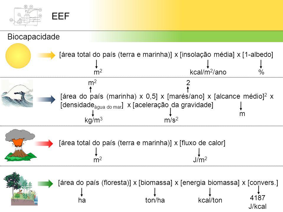 EEF Biocapacidade. [área total do país (terra e marinha)] x [insolação média] x [1-albedo] m2. kcal/m2/ano.